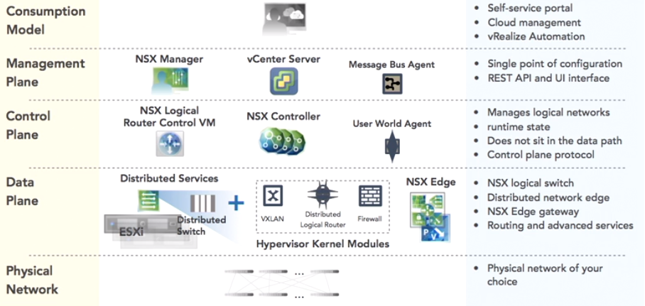 Step-By-Step: Install and Configure NSX Manager 6 4 1 - vExpert